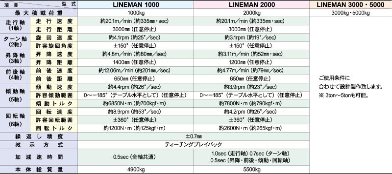 LINEMANシリーズ